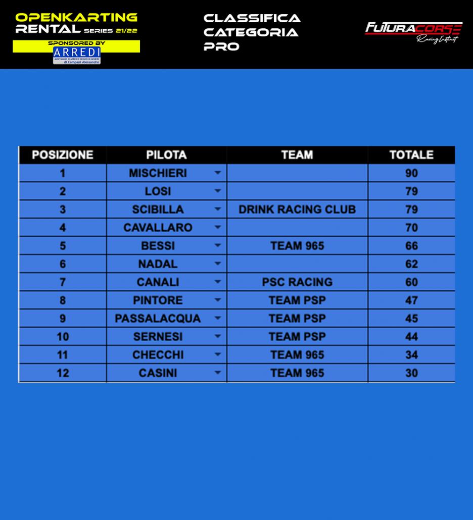 Classifica categoria pro   Open Karting Rental Series 21/22