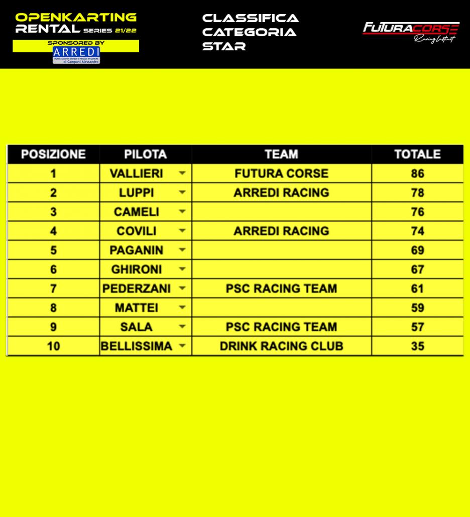 Classifica categoria Star   Open Karting Rental Series 21/22