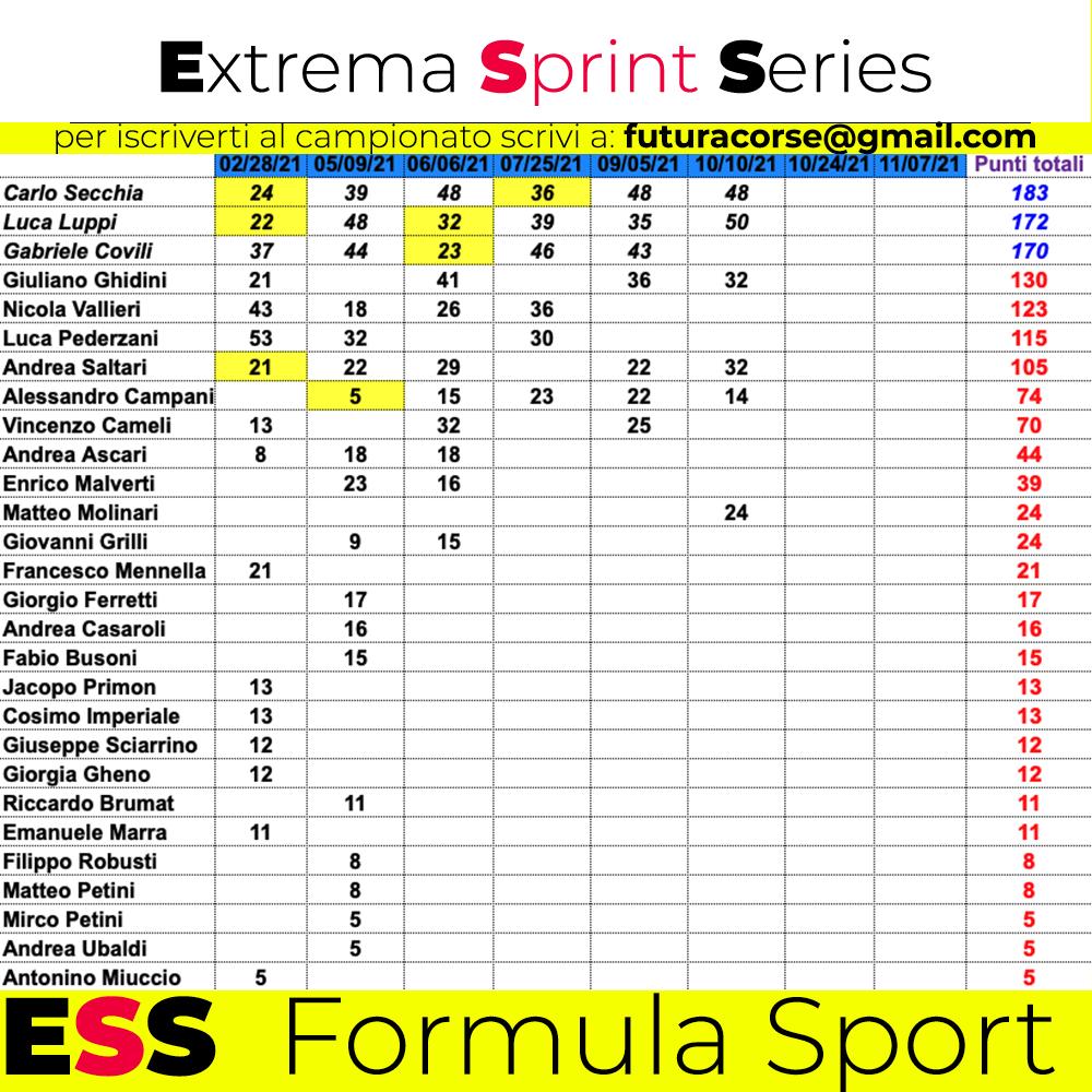 Classifica formula sport | Extrema Sprint Series